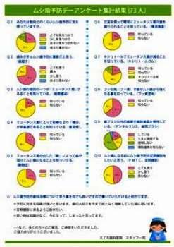 アンケート(ムシ歯予防デー)集計結果1.jpg